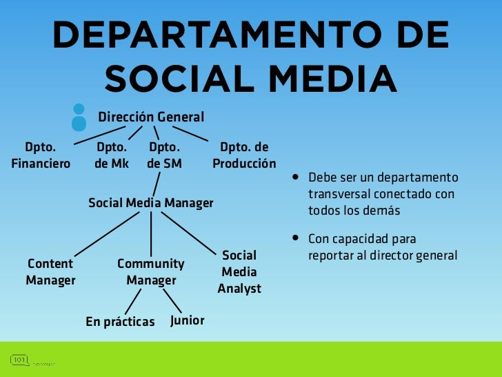EXTERNO Dirección General    Dirección de                         •   Puede crear la Estrategia o   Comunicación          ...