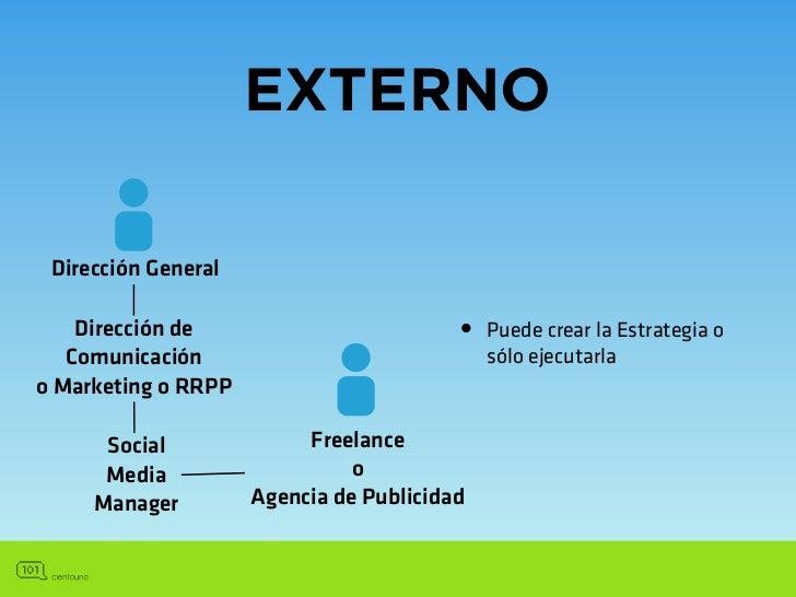 PROPUESTASocial Media        Social MediaManager             Strategist/(cliente)           Planner        Community   Com...