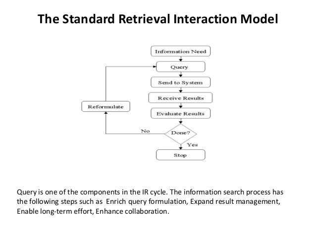 The Standard Retrieval Interaction Model Query is one of the components in the IR cycle. The information search process ha...