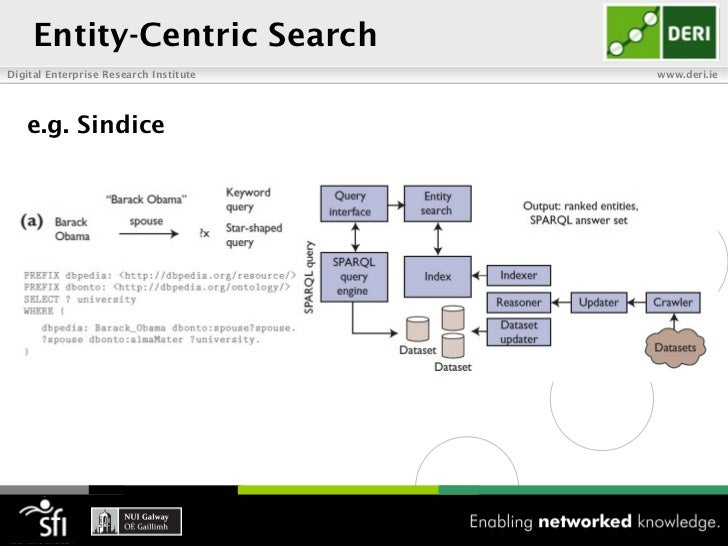Entity-Centric SearchDigital Enterprise Research Institute   www.deri.ie   e.g. Sindice