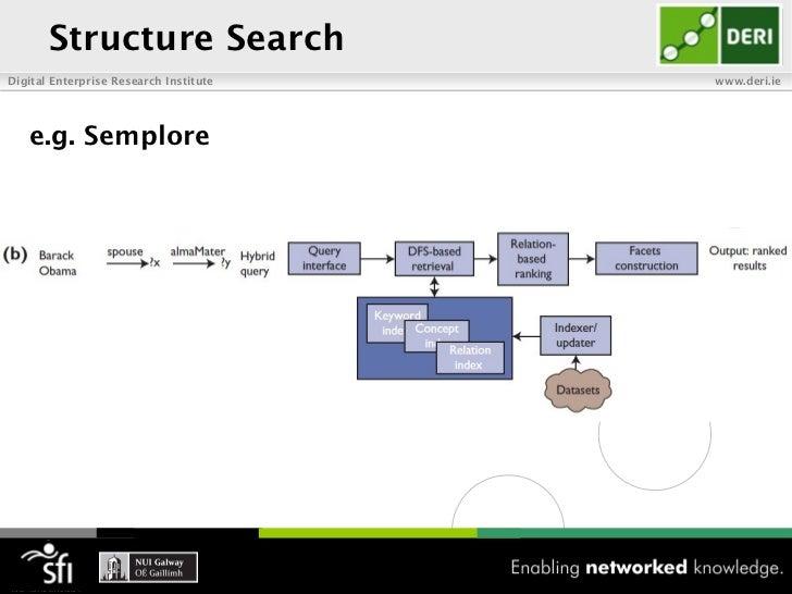 Structure SearchDigital Enterprise Research Institute   www.deri.ie   e.g. Semplore