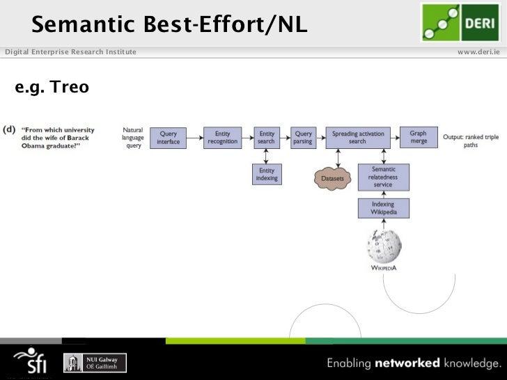 Semantic Best-Effort/NLDigital Enterprise Research Institute   www.deri.ie  e.g. Treo