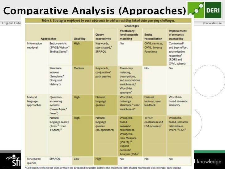 Comparative Analysis (Approaches)Digital Enterprise Research Institute   www.deri.ie