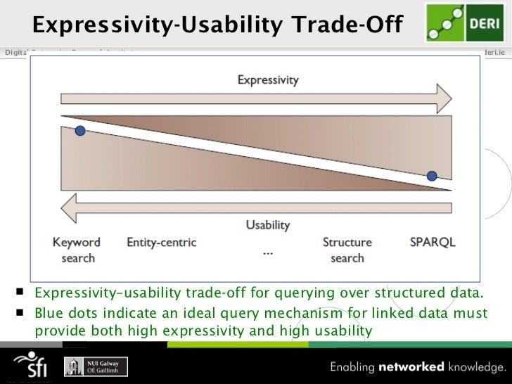 Expressivity-Usability Trade-OffDigital Enterprise Research Institute                              www.deri.ie   Expressi...