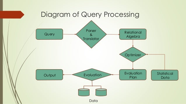 Query processing and optimization ppt video online download.