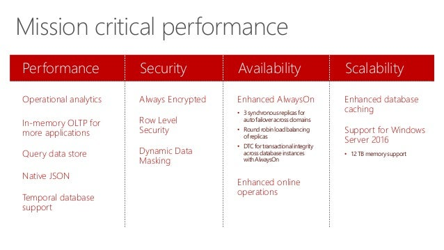 Mission critical performance Performance Operational analytics In-memory OLTP for more applications Query data store Nativ...
