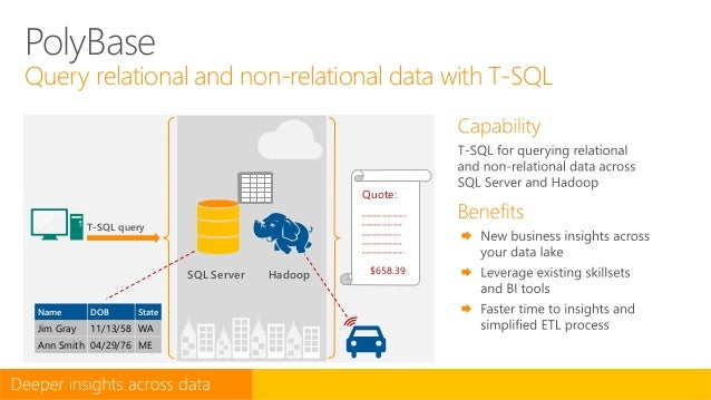 PolyBase Query relational and non-relational data with T-SQL T-SQL query SQL Server Hadoop Quote: ************************...