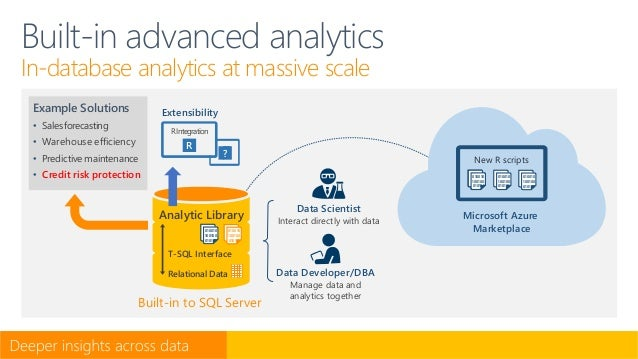 Data Scientist Interact directly with data Built-in to SQL Server Data Developer/DBA Manage data and analytics together Bu...
