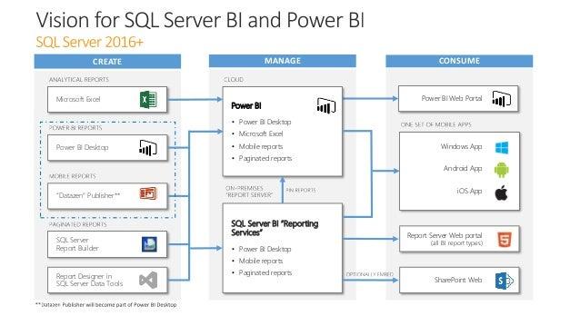 "SQL Server Report Builder SQL Server BI ""Reporting Services"" • Power BI Desktop • Mobile reports • Paginated reports Power..."
