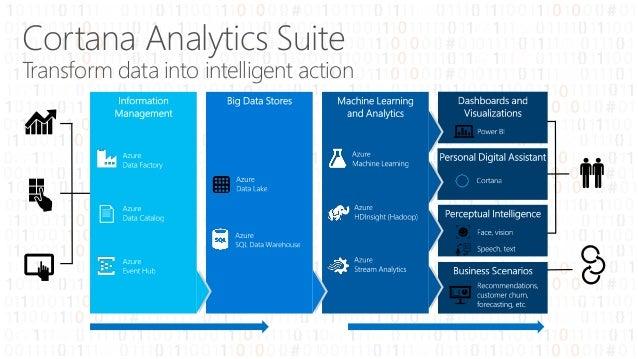 Cortana Analytics Suite Transform data into intelligent action