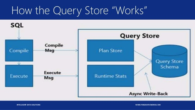 """INTELLIGENT DATA SOLUTIONS WWW.PRAGMATICWORKS.COM How the Query Store """"Works"""""""