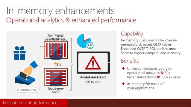 0100101010110 SQL Server OLTP SQL Server data warehouse ETL In-memory ColumnStore In-memory OLTP Real-time fraud detection...