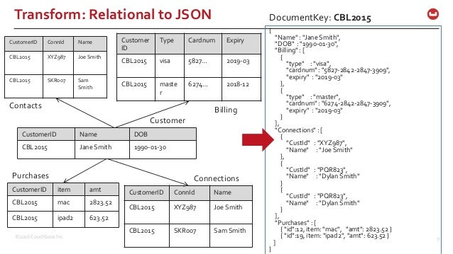 query in couchbase n1ql sql for json