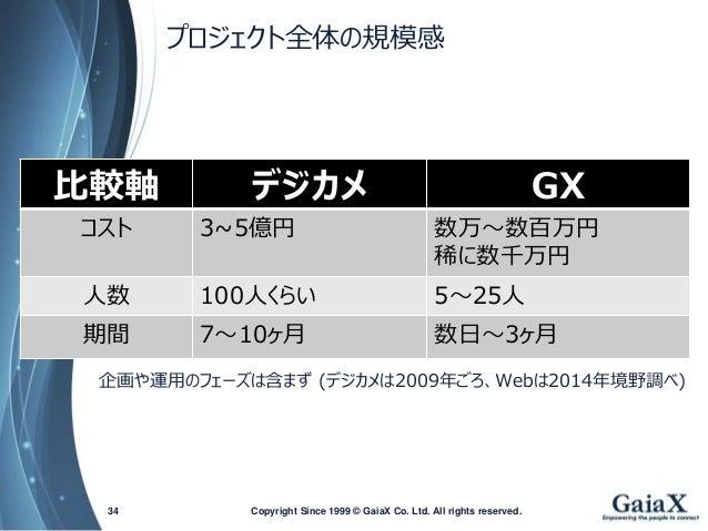 プロジェクト全体の規模感  Copyright Since 1999 34 © GaiaX Co. Ltd. All rights reserved.  比較軸  デジカメ  GX  コスト  3~5億円  数万~数百万円  稀に数千万円  人...