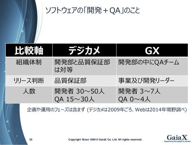 ソフトウェアの「開発+QA」のこと  Copyright Since 1999 35 © GaiaX Co. Ltd. All rights reserved.  比較軸  デジカメ  GX  組織体制  開発部と品質保証部 は対等  開発部の...