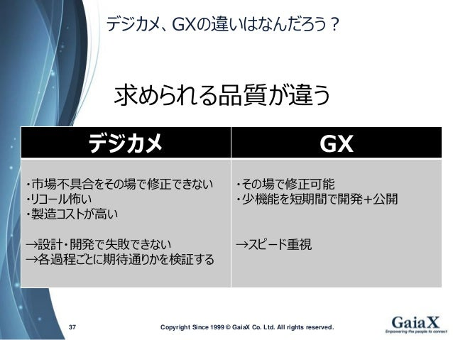 デジカメ、GXの違いはなんだろう?  Copyright Since 1999 37 © GaiaX Co. Ltd. All rights reserved.  デジカメ  GX  ・市場不具合をその場で修正できない  ・リコール怖い  ・製...