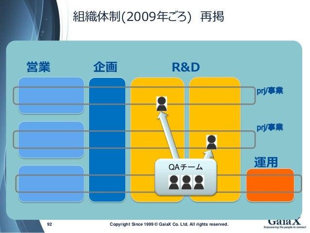 運用  prj/事業  prj/事業  営業  企画  R&D  Copyright Since 1999 92 © GaiaX Co. Ltd. All rights reserved.  QAチーム  組織体制(2009年ごろ)再掲