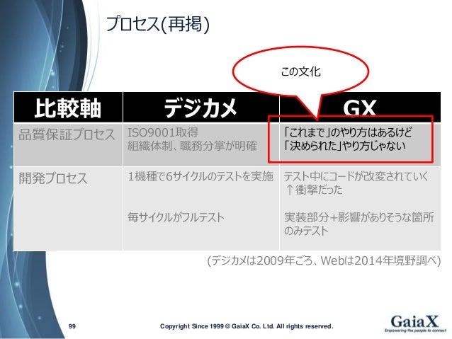 プロセス(再掲)  Copyright Since 1999 99 © GaiaX Co. Ltd. All rights reserved.  比較軸  デジカメ  GX  品質保証プロセス  ISO9001取得  組織体制、職務分掌が明確 ...