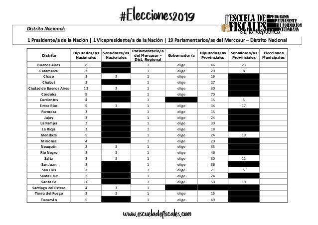 #Elecciones2019 www.escueladefiscales.com Distrito Nacional: 1 Presidente/a de la Nación   1 Vicepresidente/a de la Nación...