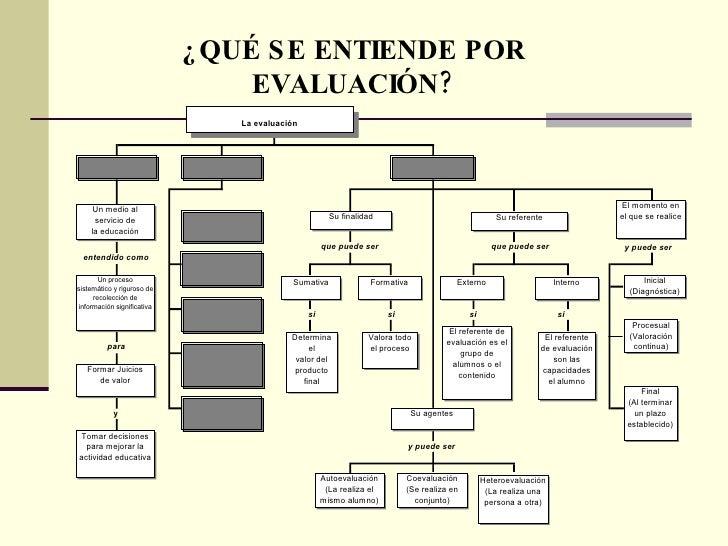 Que se entiende por evaluacion for Que se entiende por arquitectura