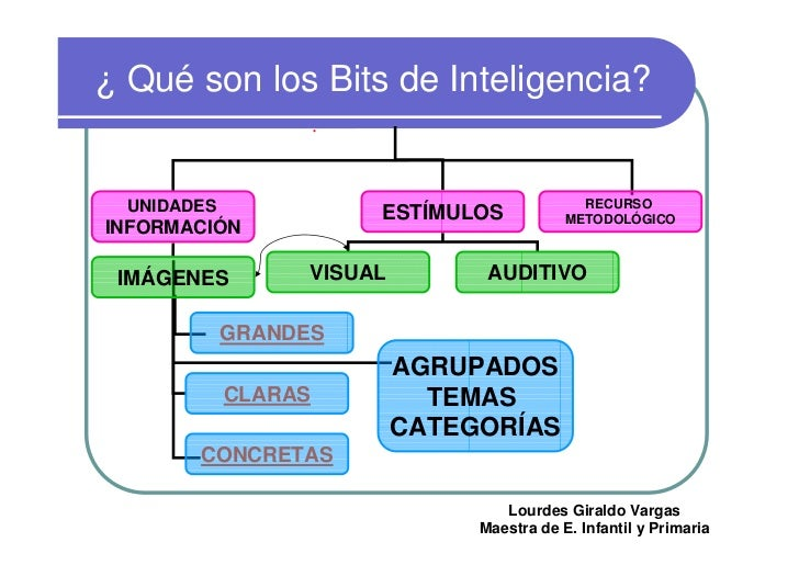 ¿ Qué son los Bits de Inteligencia?     UNIDADES                                     RECURSO                         ESTÍM...