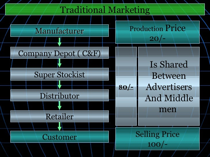 Manufacturer Company Depot ( C&F) Super Stockist Distributor Retailer Customer Production  Price 20/- Selling Price 100/- ...