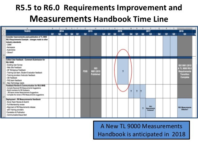 R5.5 to R6.0 Requirements Improvement and Measurements Handbook Time Line A New TL 9000 Measurements Handbook is anticipat...