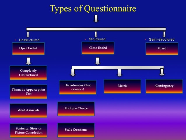 questionnaire-and-its-types-12-638 Open Ended Test Questions on types rock, for teens, alphabet letter, for preschoolers, about graph for kindergarten, template regarding process, children answering, examples children,