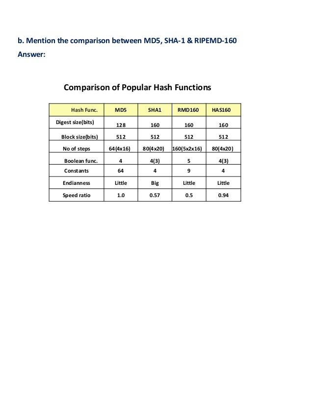 b. Mention the comparison between MD5, SHA-1 & RIPEMD-160 Answer: Comparison of Popular Hash Functions Hash Func. MD5 SHA1...