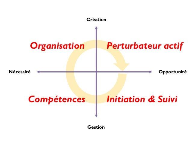 Création  Organisation  Perturbateur actif  Nécessité  Opportunité  Compétences  Initiation & Suivi Gestion
