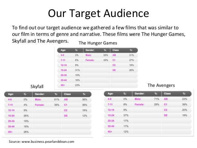 Our Target Audience To find out our target audience we gathered a few films that was similar to our film in terms of genre...