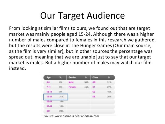 Our Target Audience From looking at similar films to ours, we found out that are target market was mainly people aged 15-2...