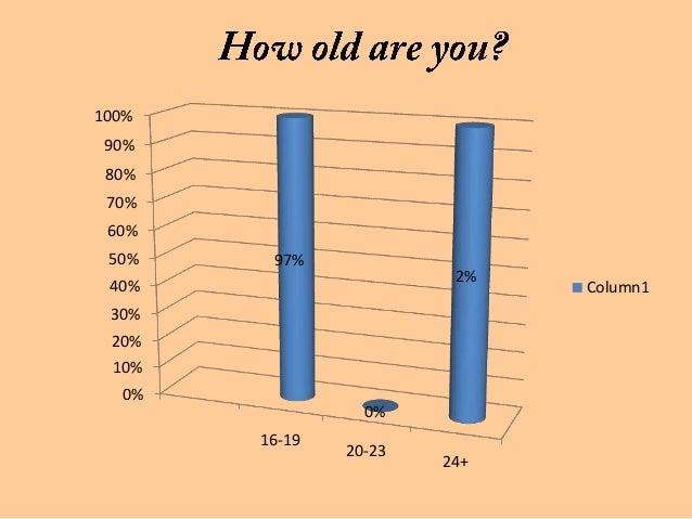 100% 90% 80% 70% 60% 50%    97%                        2% 40%                         Column1 30% 20% 10%  0%             ...