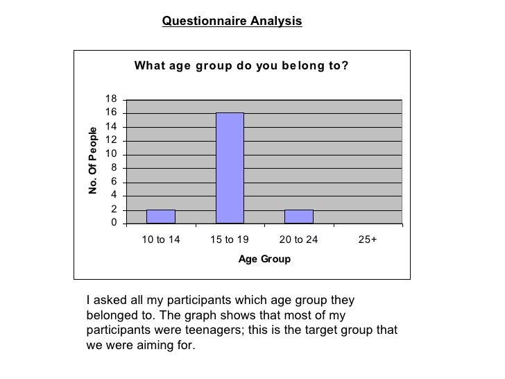 Questionnaire Analysis   I asked all my participants which age group they belonged to. The graph shows that most of my par...