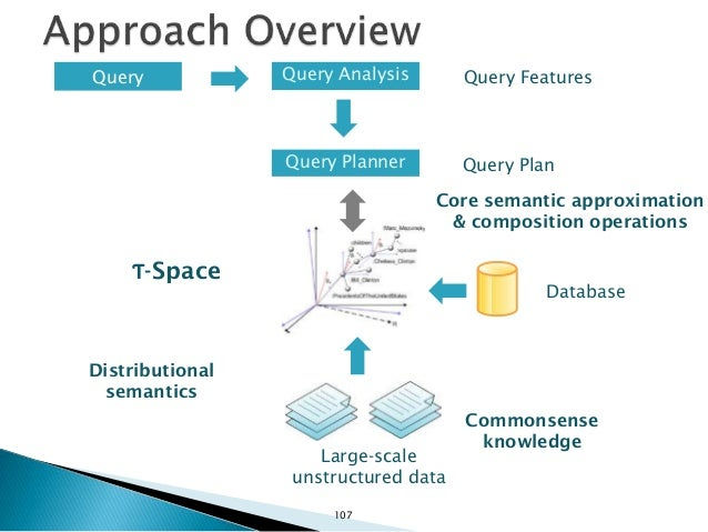 Query Planner Ƭ-Space Wikipedia Commonsense knowledge RDF Explicit Semantic Analysis Core semantic approximation & composi...