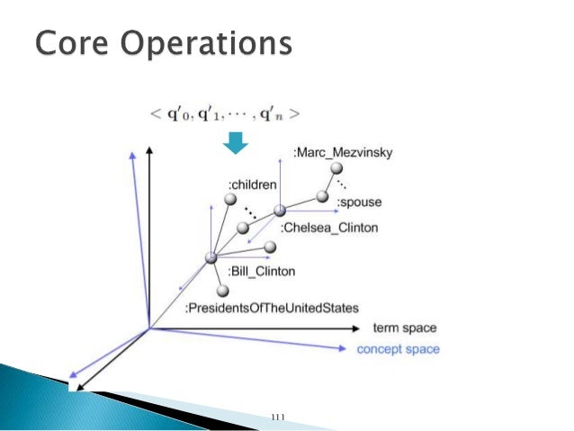 Search & Composition Operations Query 112