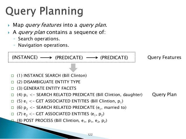 Bill Clinton daughter married to Person :Bill_Clinton Query: Linked Data: Entity Search 123