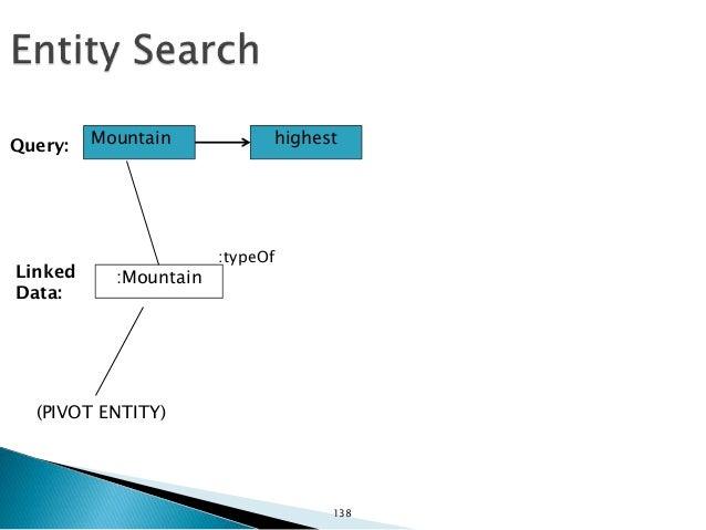 Mountain highest :Mountain Query: Linked Data: :Everest :typeOf (PIVOT ENTITY) :K2:typeOf ... 139
