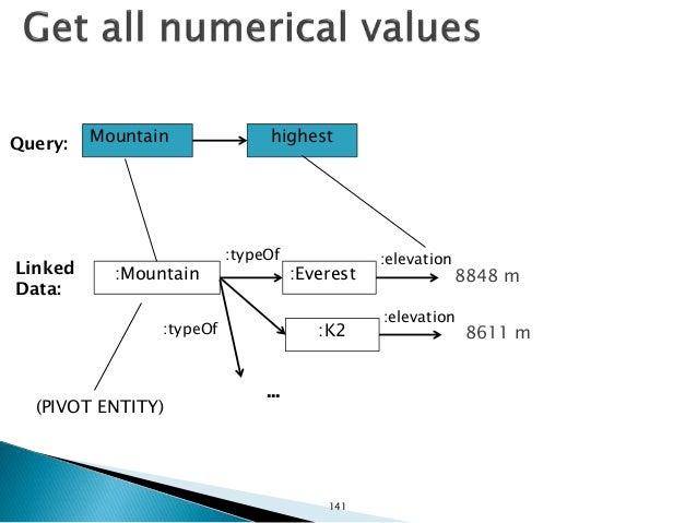 Mountain highest :Mountain Query: Linked Data: :Everest :typeOf (PIVOT ENTITY) :K2:typeOf ... :elevation :elevation 8848 m...