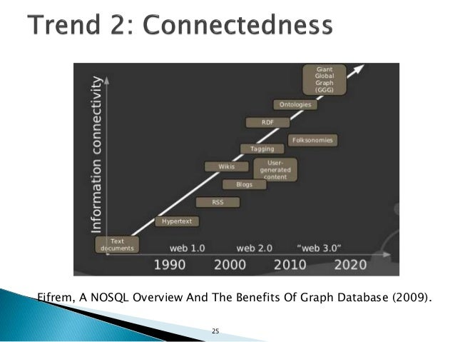  Decentralization of content generation. 26 Eifrem, A NOSQL Overview And The Benefits Of Graph Database (2009)