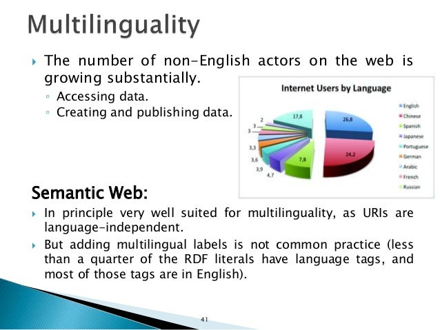  Requirement: Completeness and accuracy (Wrong answers are worse than no answers) In the context of the Semantic Web:  Q...