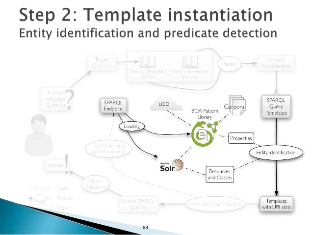  1. For resources and classes, a generic approach to entity detection is applied: ◦ Identify synonyms of the label using ...