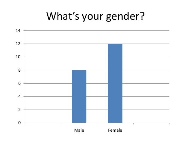 02468101214Male FemaleWhat's your gender?