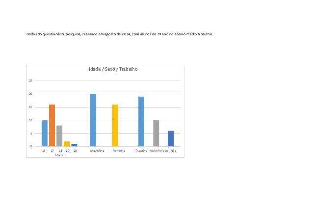 Dados do questionário, pesquisa, realizado em agosto de 2014, com alunos do 3º ano do ensino médio Noturno. 0 5 10 15 20 2...