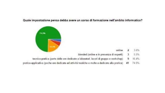 Questionario per la rilevazione dei bisogni formativi nell'ambito del pnsd