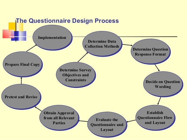 the mechanism behind a questionnaire design What the 360 degree feedback system does is help companies get a better understanding of their leaders' and  what is 360 degree feedback 360 assessment design.
