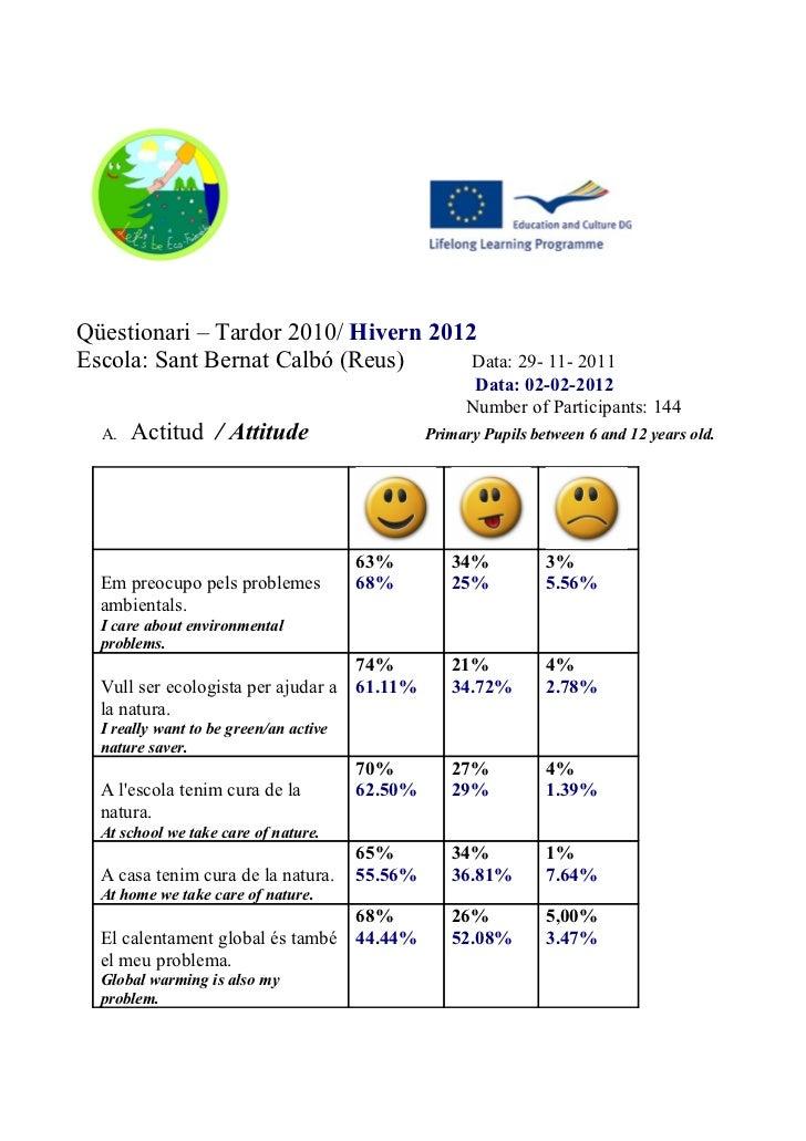 Qüestionari – Tardor 2010/ Hivern 2012Escola: Sant Bernat Calbó (Reus)      Data: 29- 11- 2011                            ...