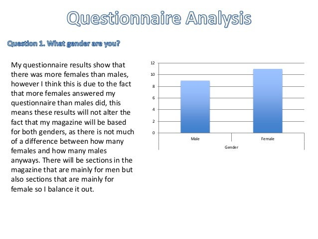 12  10  8  6  4  2  0  Male Female  Gender  My questionnaire results show that  there was more females than males,  howeve...