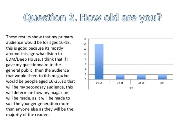 16  14  12  10  8  6  4  2  0  16-18 19-21 22-25 26+  Age  These results show that my primary  audience would be for ages ...