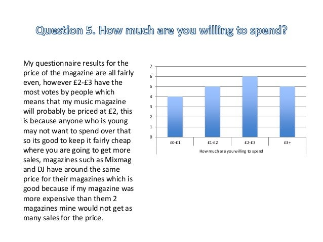 7  6  5  4  3  2  1  0  £0-£1 £1-£2 £2-£3 £3+  How much are you willing to spend  My questionnaire results for the  price ...